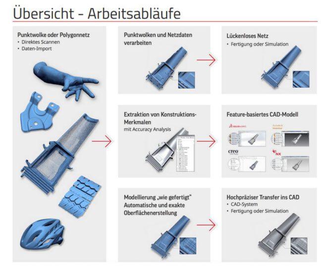 ÜBERSICHT-ARBEITSABLAUF-3d